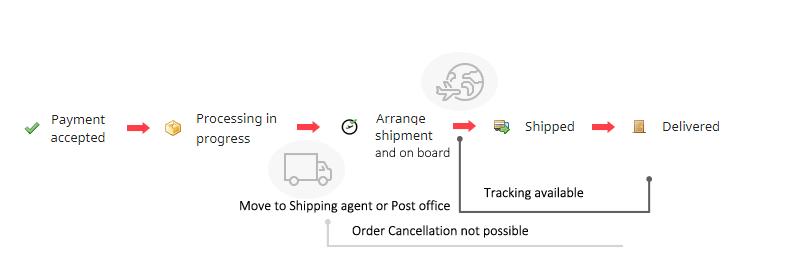 order status explaine